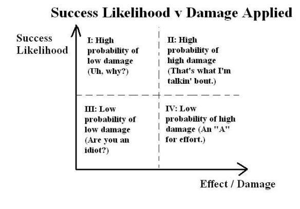 Likelihood v Damage