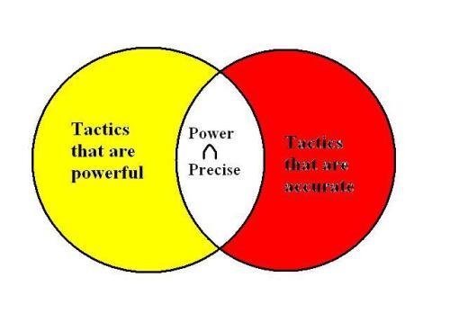 power&precise_venn
