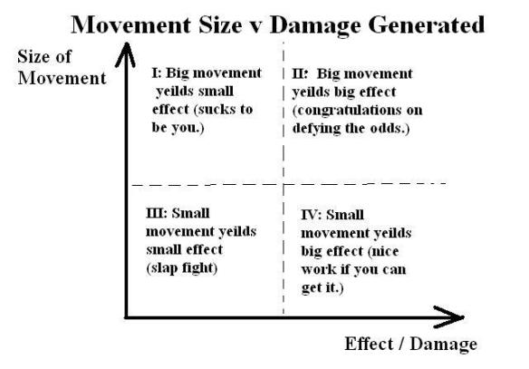 Size v Damage
