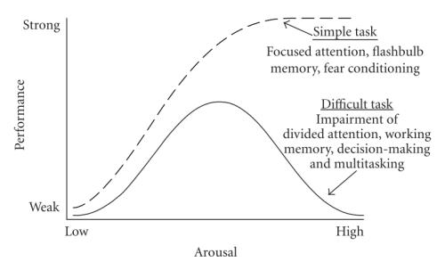 Yerkes-Dodson Curves. Source: Wikipedia